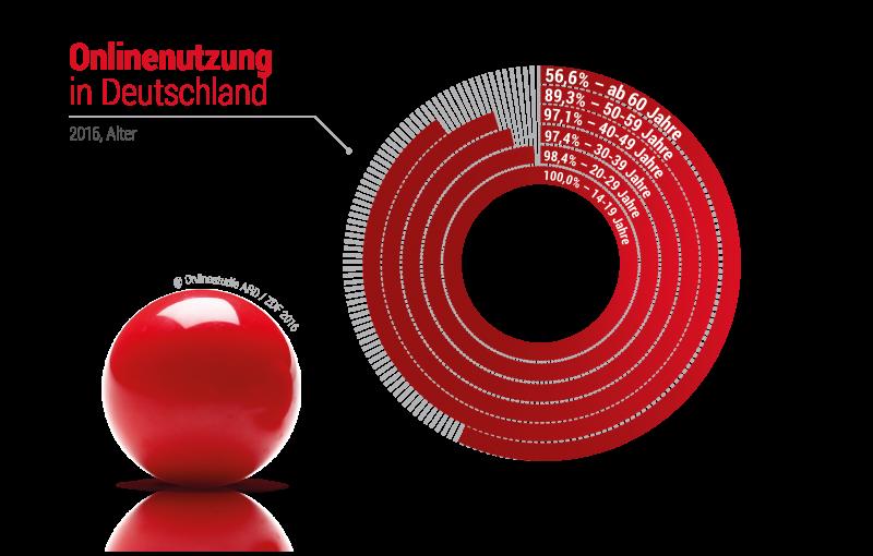 onlinestudie ard und zdf 2016