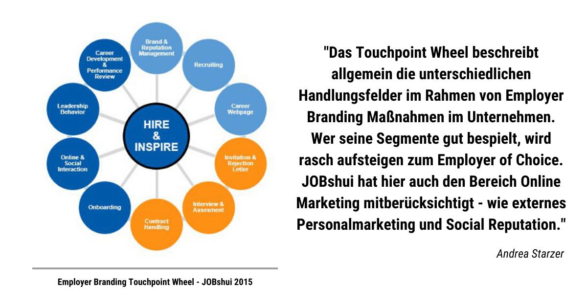 Das Touchpoint Wheel beschreibt allgemein die unterschiedlichen Handlungsfelder im Rahmen von Employer Branding Maßnahmen im Unternehmen